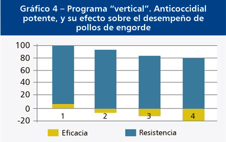 programa vertical anticoccidial potente