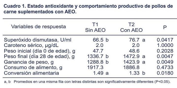 suplementacion-aceite-esencial-cuadro1