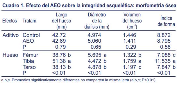 Efecto-suplementación-aceite-esencial-orégano-mineralización-ósea-integridad-esquelética-pollos-carne-1.png
