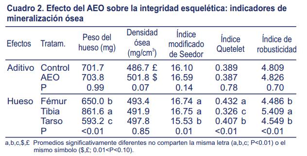 ckm-noticias-cuadro-efecto-AEO-mineralizacion-osea-pollos.png