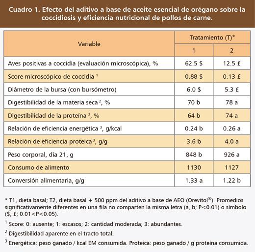 aceite-esencial-oregano-nutricion-pollo