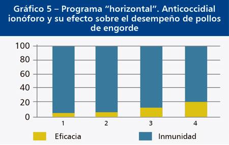 programa-horizontal-anticoccidial.jpg