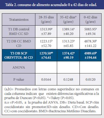tabla-dos-efecto-orevitol-pollos.png